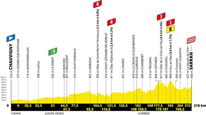 Profil - 12e étape - Tour de France 2020 - ASO Geoatlas