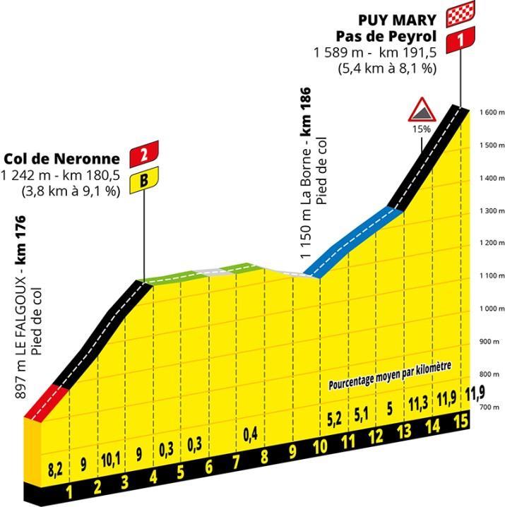 Profil - 13e étape - GPM 1 - Tour de France 2020 - ASO Geoatlas