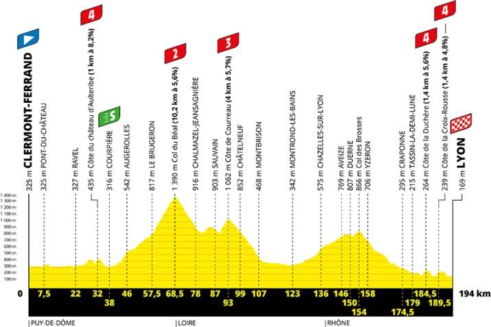 Profil - 14e étape - Tour de France 2020 - ASO Geoatlas