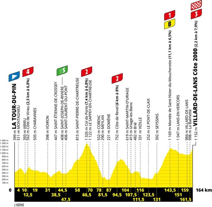 Profil - 16e étape - Tour de France 2020 - ASO Geoatlas