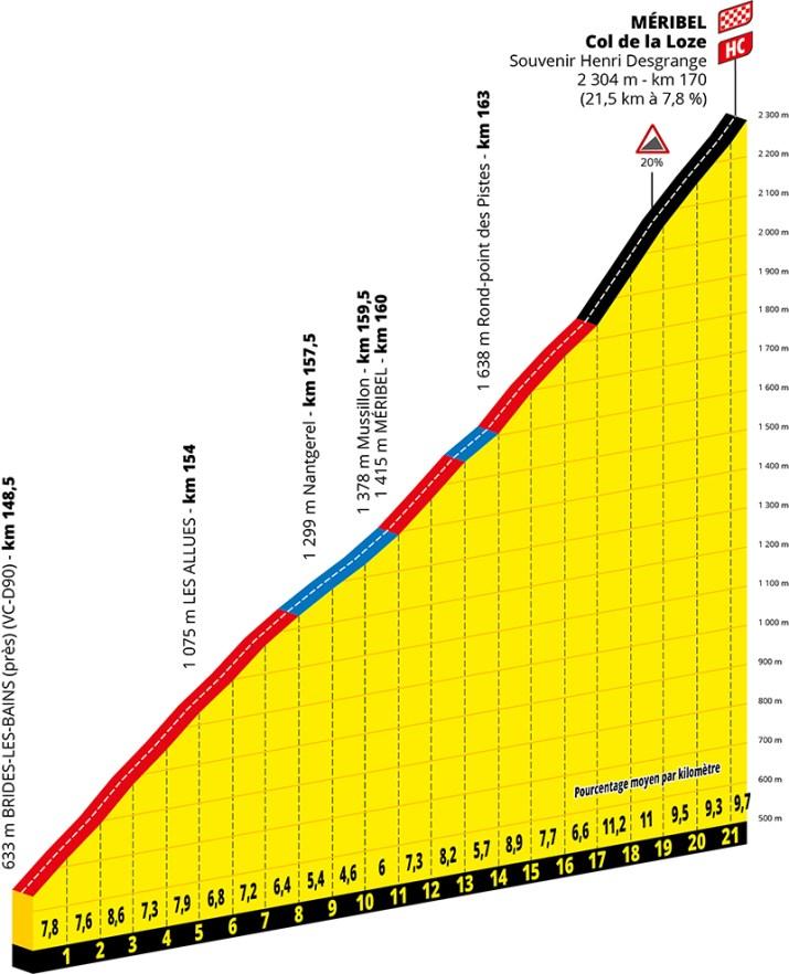 Profil - 17e étape - GPM 2 - Tour de France 2020 - ASO Geoatlas