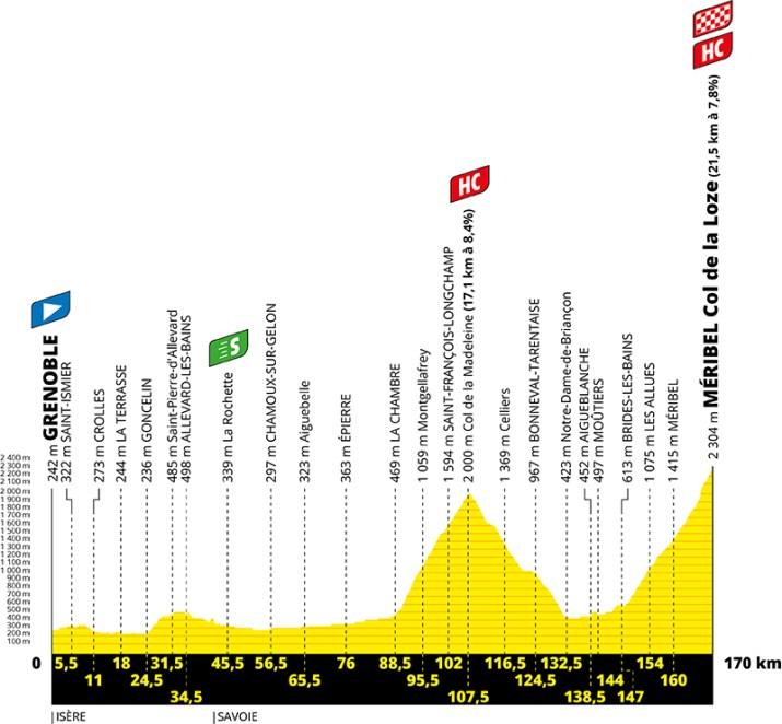 Profil - 17e étape - Tour de France 2020 - ASO Geoatlas