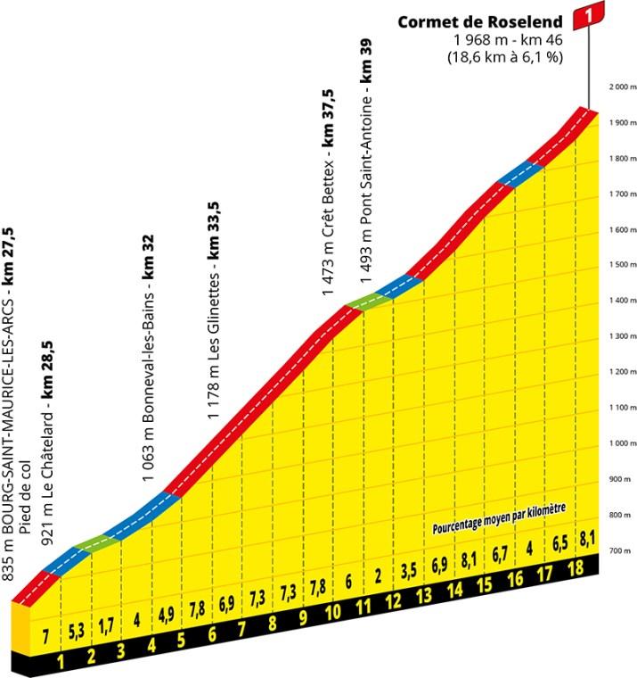 Profil - 18e étape - GPM 1 - Tour de France 2020 - ASO Geoatlas