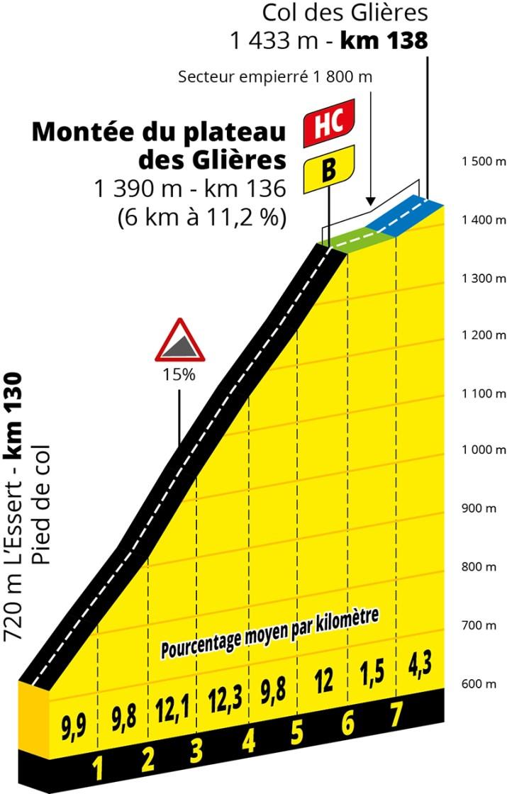 Profil - 18e étape - GPM 2 - Tour de France 2020 - ASO Geoatlas