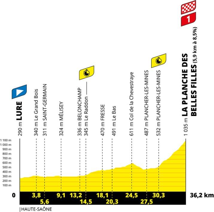 Profil - 20e étape - Tour de France 2020 - ASO Geoatlas