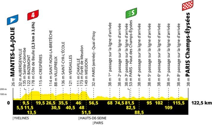 Profil - 21e étape - Tour de France 2020 - ASO Geoatlas