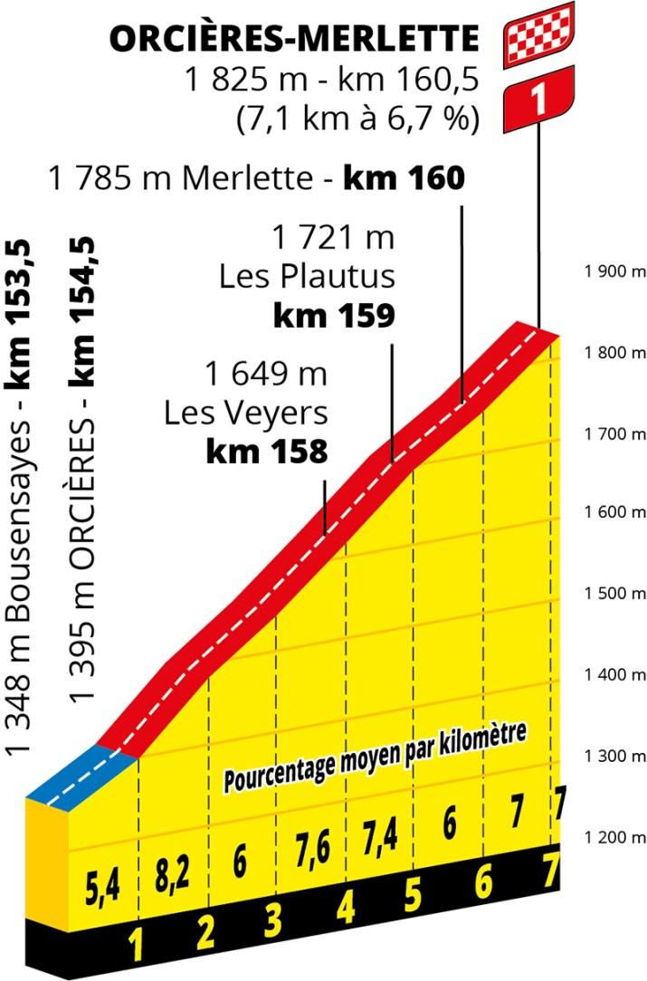 Profil - 4e étape - GPM 1 - Tour de France 2020 - ASO Geoatlas