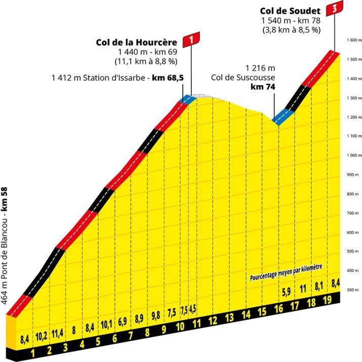 Profil - 9e étape - GPM 1 - Tour de France 2020 - ASO Geoatlas