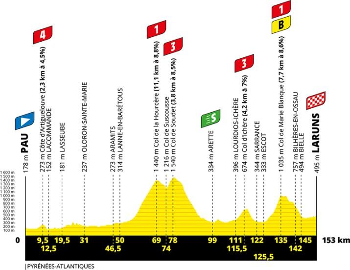 Profil - 9e étape - Tour de France 2020 - ASO Geoatlas