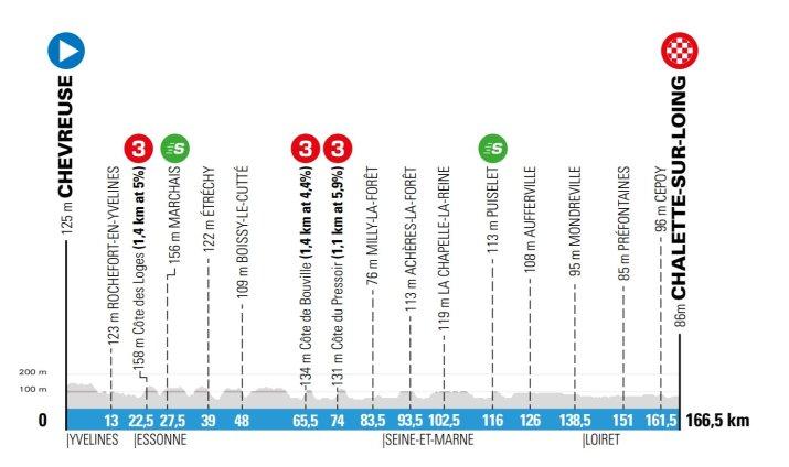2e étape - Profil - Paris-Nice 2020