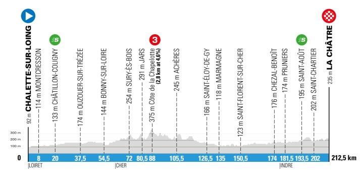 3e étape - Profil - Paris-Nice 2020