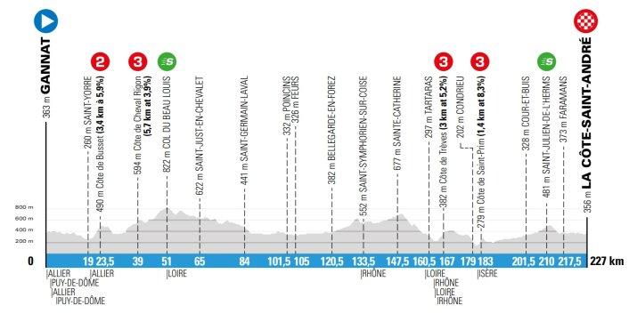 5e étape - Profil - Paris-Nice 2020