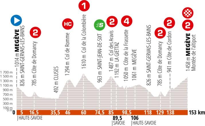 Profil - 8e étape Critérium du Dauphiné 2020