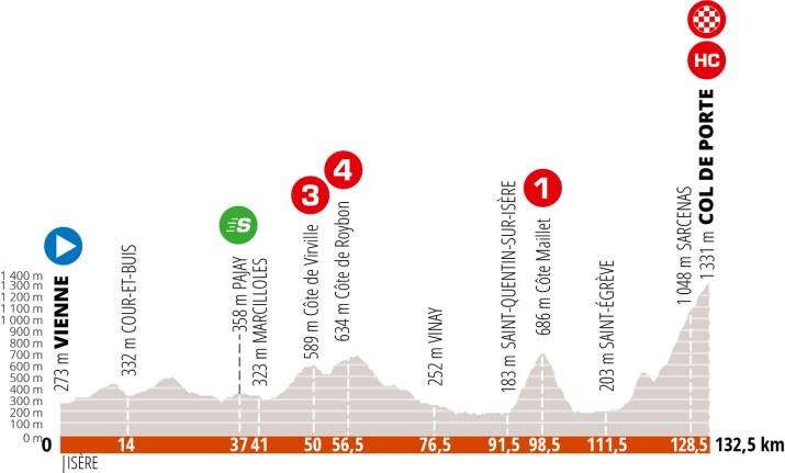 Profil - 5e étape Critérium du Dauphiné 2020