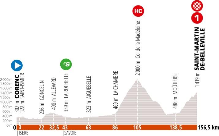 Profil - 6e étape Critérium du Dauphiné 2020