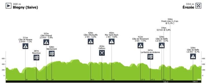 Profil - 4e étape - Tour de Wallonie 2020 - ProCyclingStats LaFlammeRouge