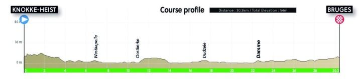 Championnats du monde sur route 2021 - Profil Contre-la-montre Espoirs