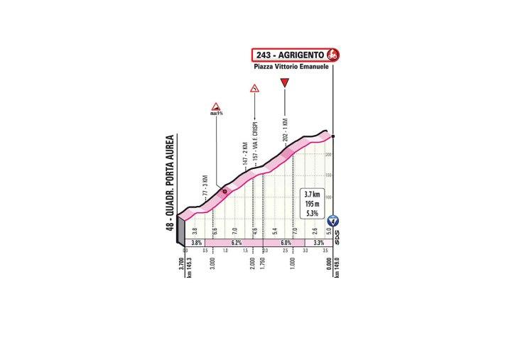 Profil du final - 2e étape Tour d'Italie Giro 2020