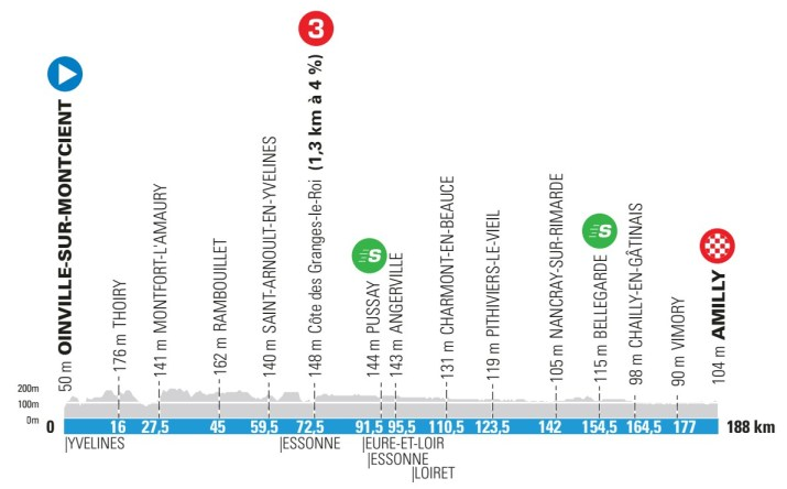 2e étape - Profil - Paris-Nice 2021