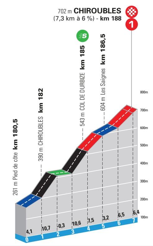 4e étape - Profil du final - Paris-Nice 2021