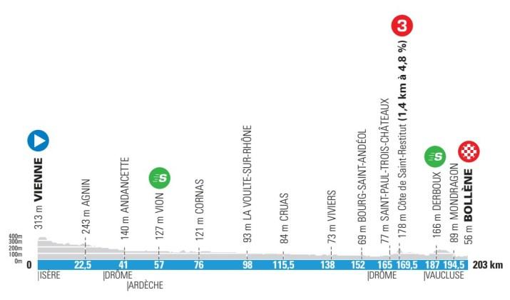5e étape - Profil - Paris-Nice 2021