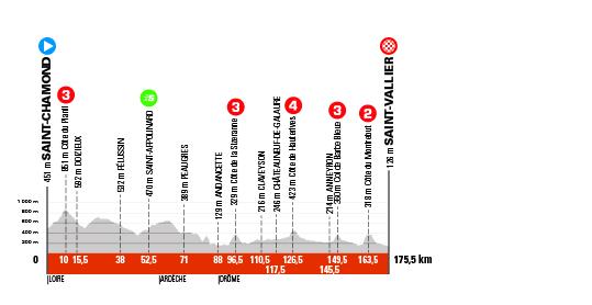 Critérium du Dauphiné 2021 - 5e étape - Profil