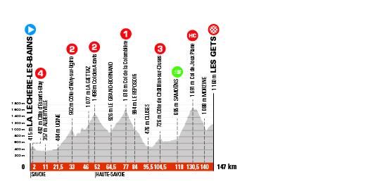 Critérium du Dauphiné 2021 - 8e étape - Profil