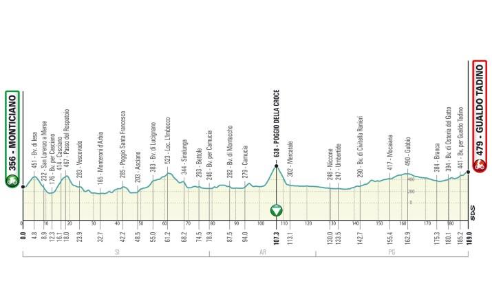 Profil - 3e étape - Tirreno-Adriatico 2021