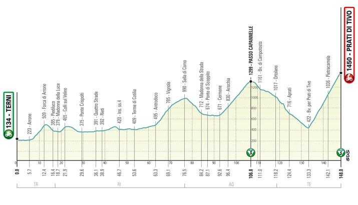 Profil - 4e étape - Tirreno-Adriatico 2021