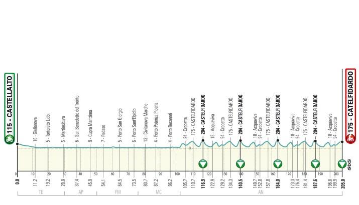 Profil - 5e étape - Tirreno-Adriatico 2021