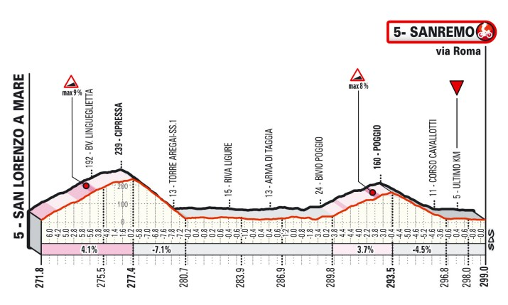 Milan-Sanremo 2021 - Profil des 30 derniers kilomètres