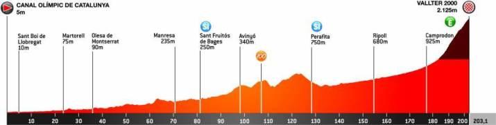 3e étape - Profil - Tour de Catalogne 2021