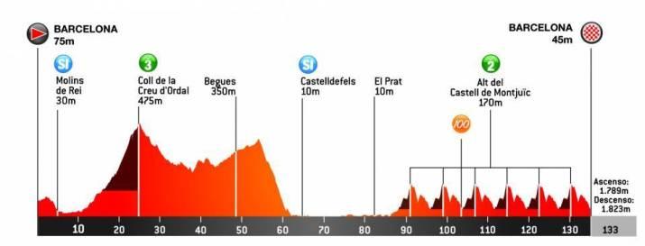 7e étape - Profil - Tour de Catalogne 2021