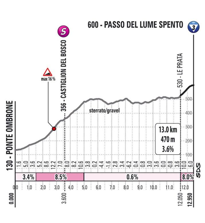 11e étape - Profil GPM 1 - Tour d'Italie Giro 2021