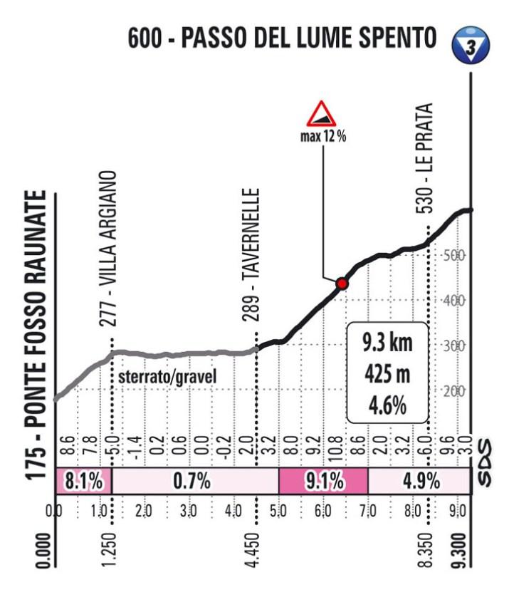 11e étape - Profil GPM 2 - Tour d'Italie Giro 2021