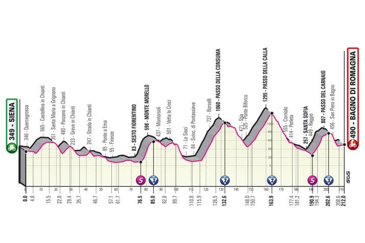 12e étape - Profil - Tour d'Italie Giro 2021