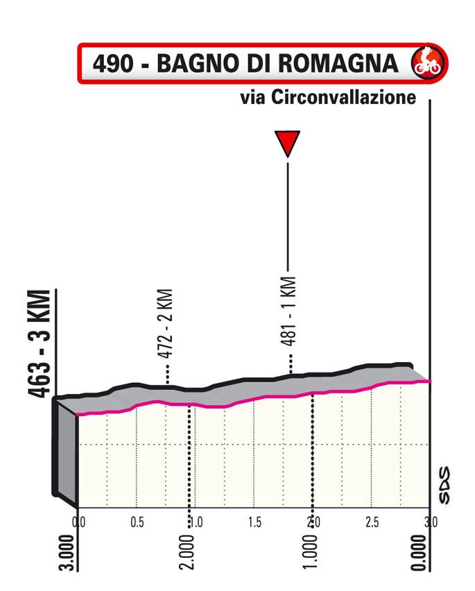 12e étape - Profil du final - Tour d'Italie Giro 2021