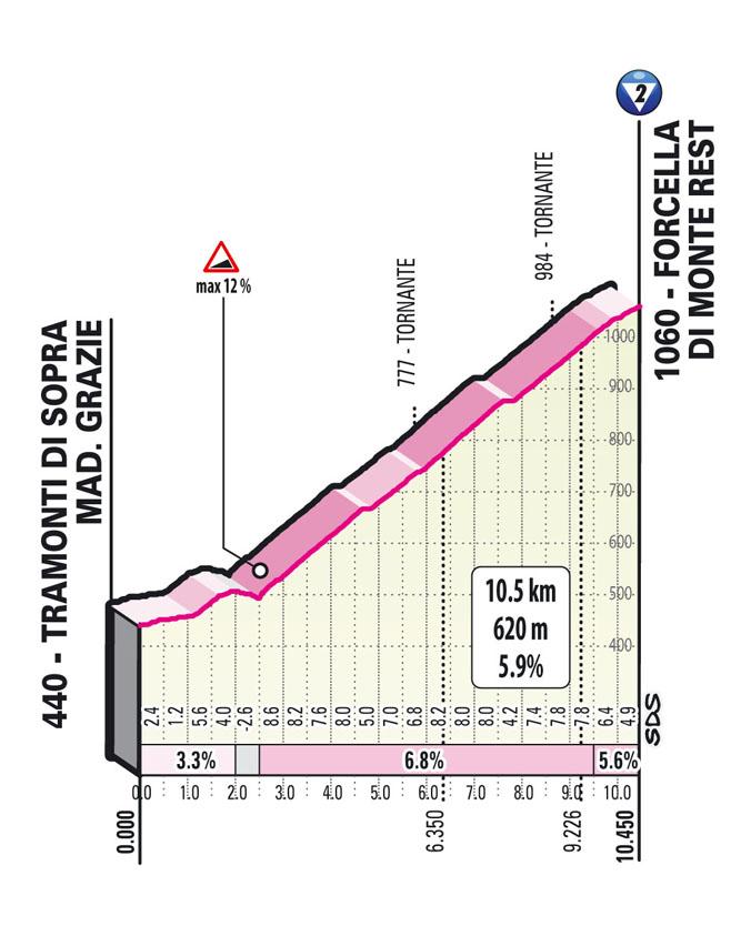 14e étape - Profil GPM 1 - Tour d'Italie Giro 2021