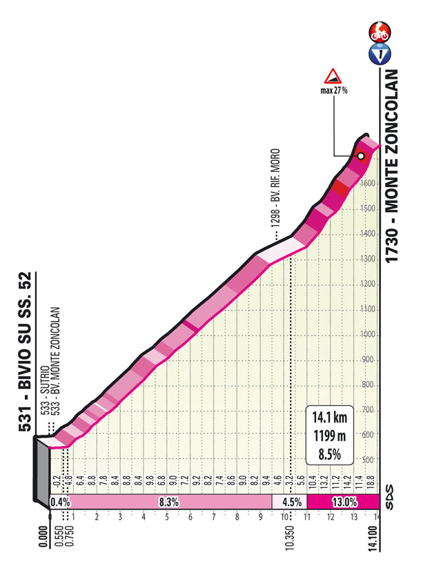 14e étape - Profil GPM 2 - Tour d'Italie Giro 2021