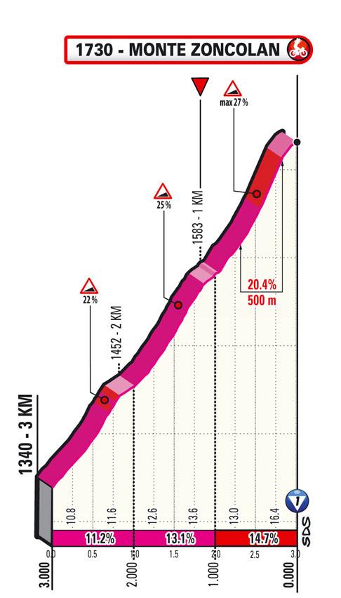14e étape - Profil du final - Tour d'Italie Giro 2021