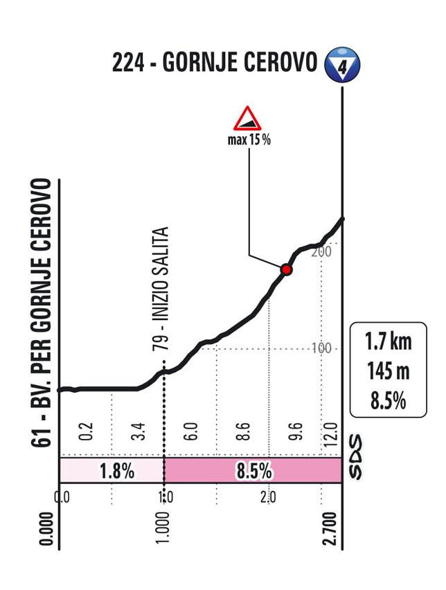 15e étape - Profil GPM 1 - Tour d'Italie Giro 2021