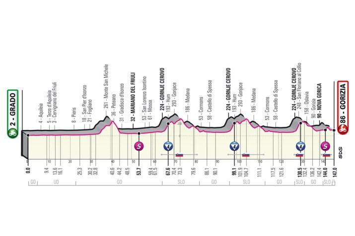 15e étape - Profil - Tour d'Italie Giro 2021