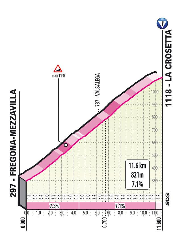 16e étape - Profil GPM 1 - Tour d'Italie Giro 2021