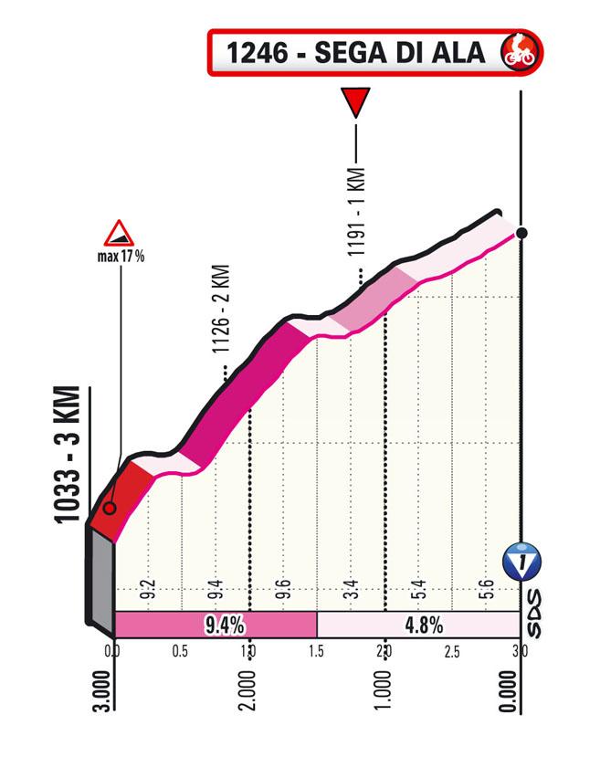 17e étape - Profil du final - Tour d'Italie Giro 2021