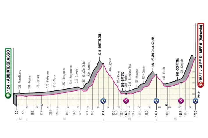 19e étape - Profil - Tour d'Italie Giro 2021