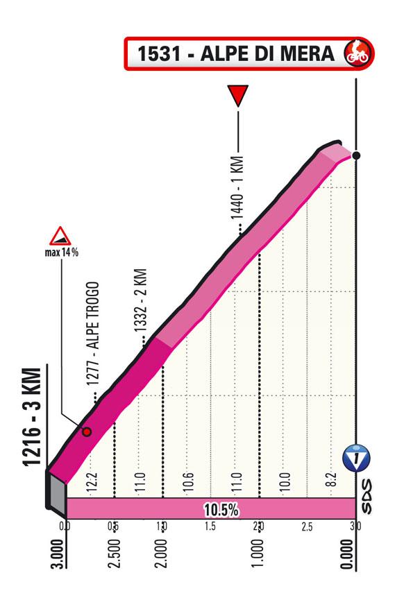 19e étape - Profil du final - Tour d'Italie Giro 2021