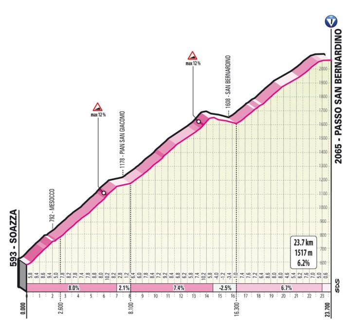 20e étape - Profil GPM 1 - Tour d'Italie Giro 2021