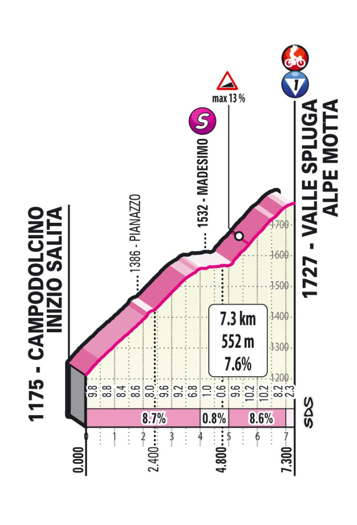 20e étape - Profil GPM 3 - Tour d'Italie Giro 2021