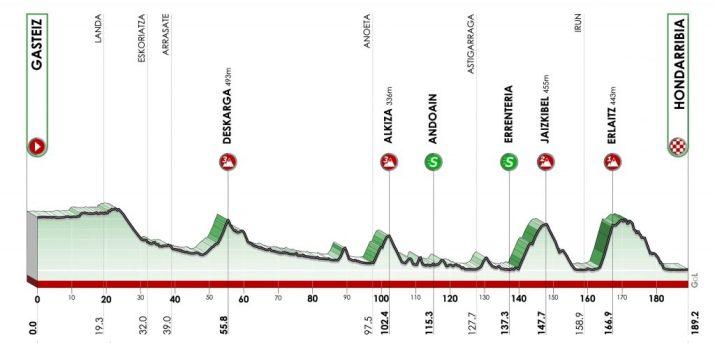 Tour du Pays Basque 2021 - Profil - 4e étape