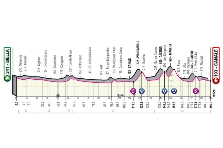 3e étape - Profil - Tour d'Italie Giro 2021
